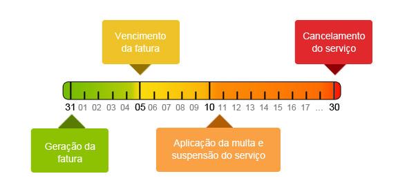 linha-tempo